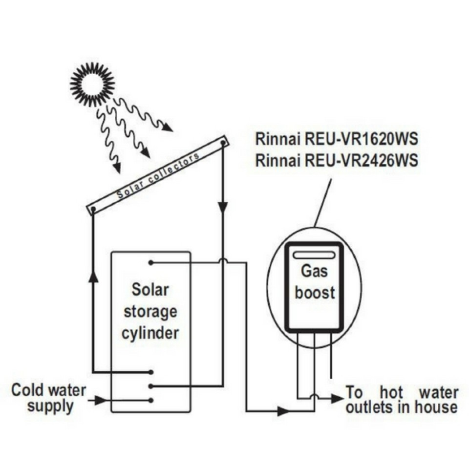 Famous solar hot water system diagram ideas electrical circuit solar hot water system diagram dolgular pooptronica